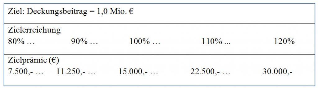 Gehalt im Vertrieb Deckungsbeitrag-Neu3