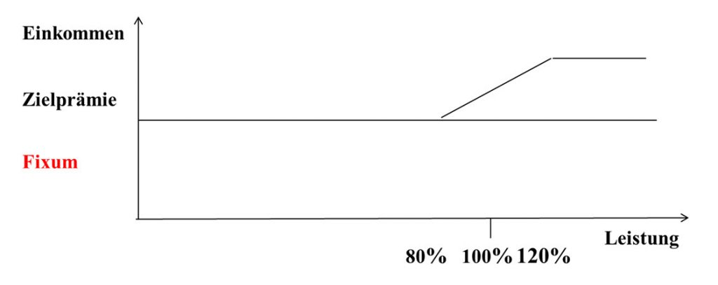 Gehalt im Vertrieb - neues Gehalt-Kurve-2