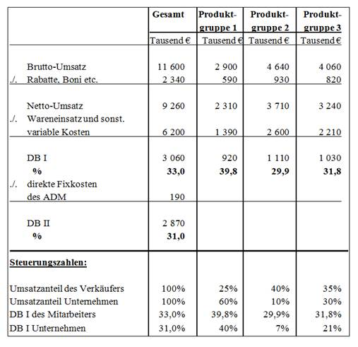 Profit-Center-Zahlen